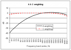 A & C weighting