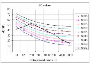 NC graph